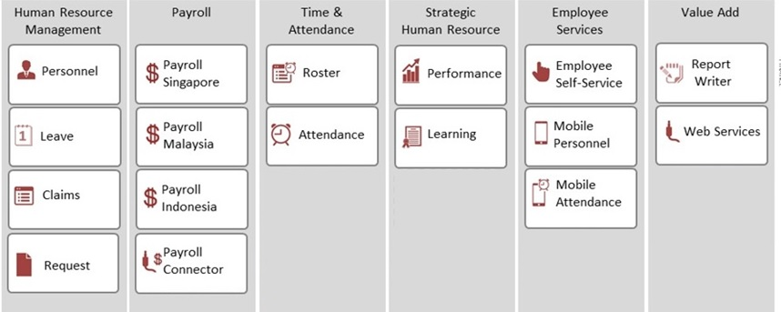 Singapore payroll, Performance Management, Attendance