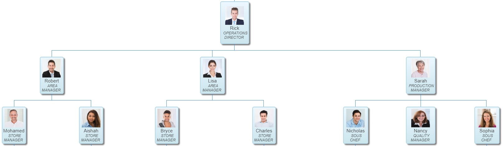 AGHRM organisation chart